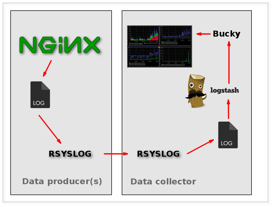 nginx-to-graphite